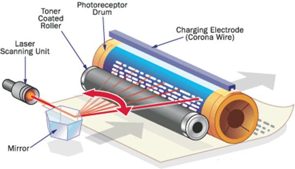 fonctionnement du toner de l'imprimante laser